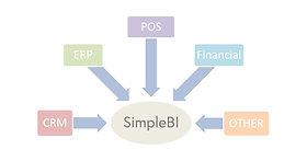 SimpleBI - Case Study