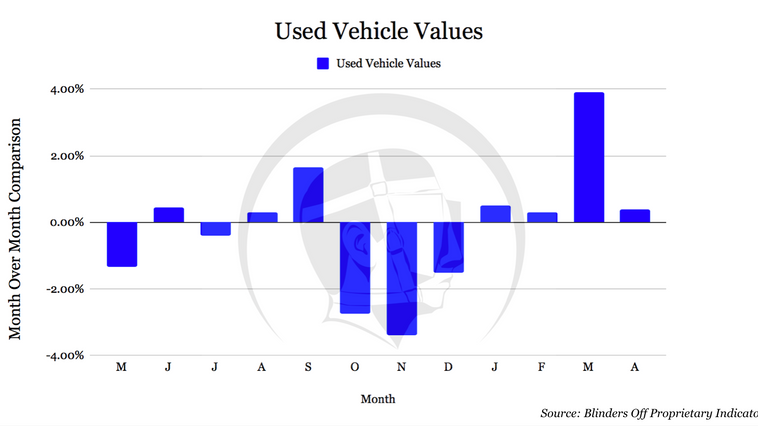 Investment Quality Used Vehicle Value Analysis