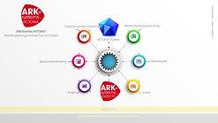 VICTORIA® Analyse-Tool und System für Marketing-Leistungs-Analysen