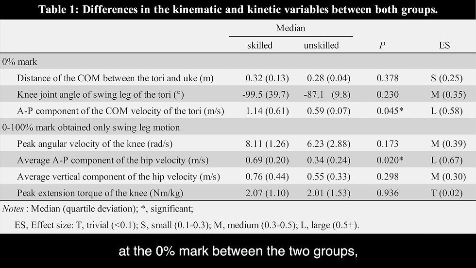 COMPARISON OF KINETICS AND KINEMATICS IN SEOI-NAGE BETWEEN JUDO ATHLETES WITH DIFFERENT SKILL LEVELS