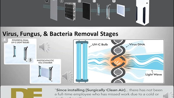 Surgically Clean Air: How our Technology Works