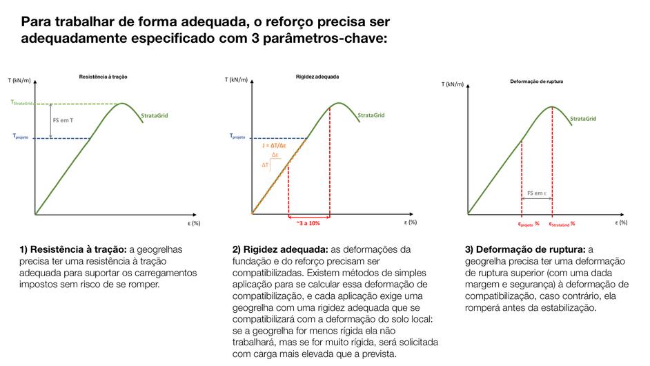 Especificação da Geogrelhas StrataGrid para tratamento de Solo Mole