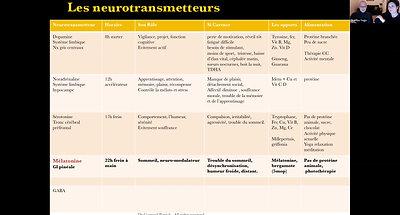 Les neurotransmetteurs copy