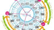 世界初公開 420度の円がある図形に変身する