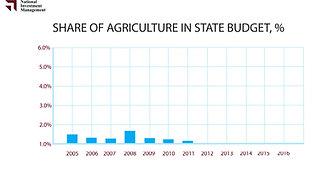 Share of agriculture in state budget, %