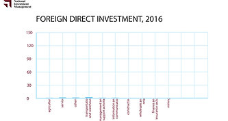 Foreign Direct Investment, 2016