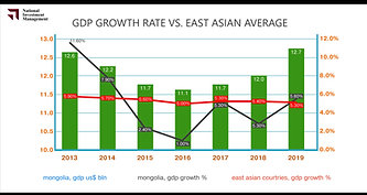 GDP growth rate vs. East Asian average