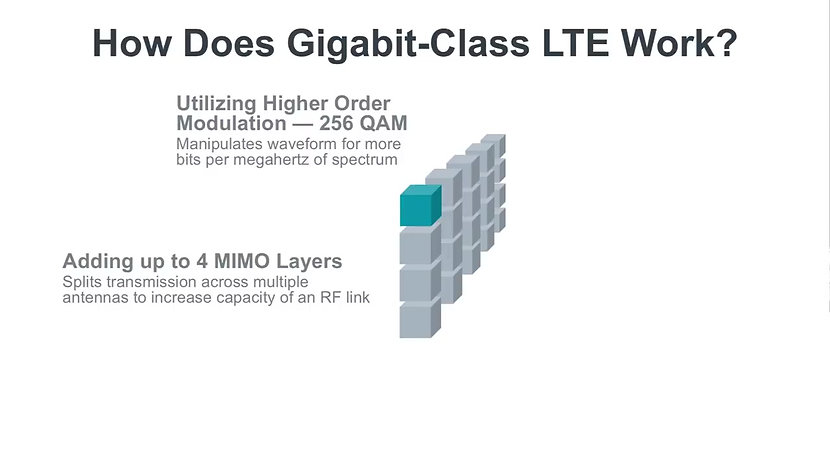 What is Gigabit Class LTE?