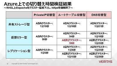 VTS_2020_Autumn_D1-4_Hoshino_IaaS_20201102