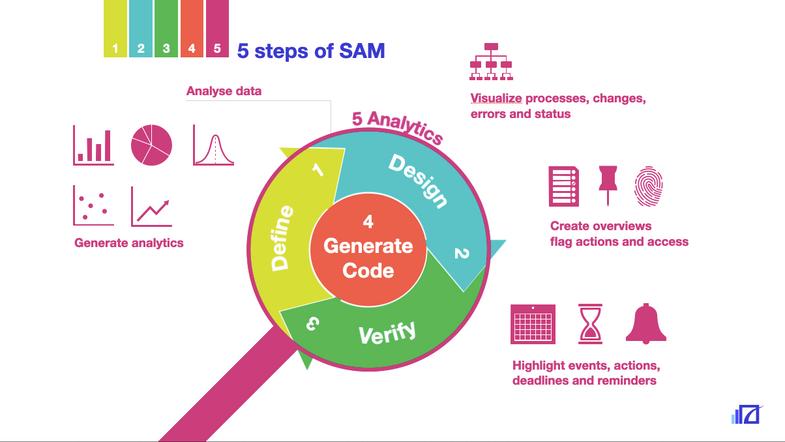 5 Steps of SAM