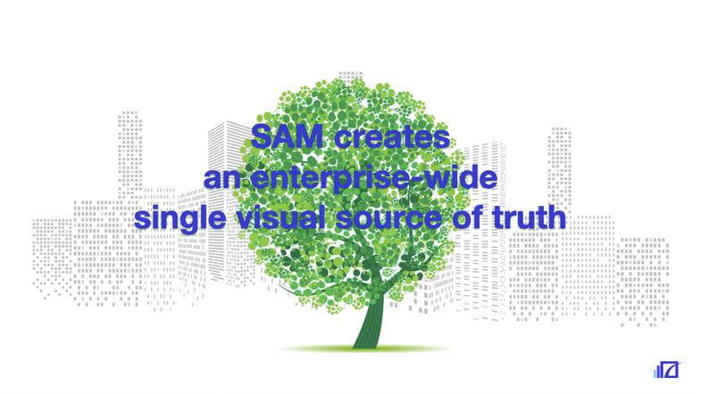 SAM Tree of Knowledge