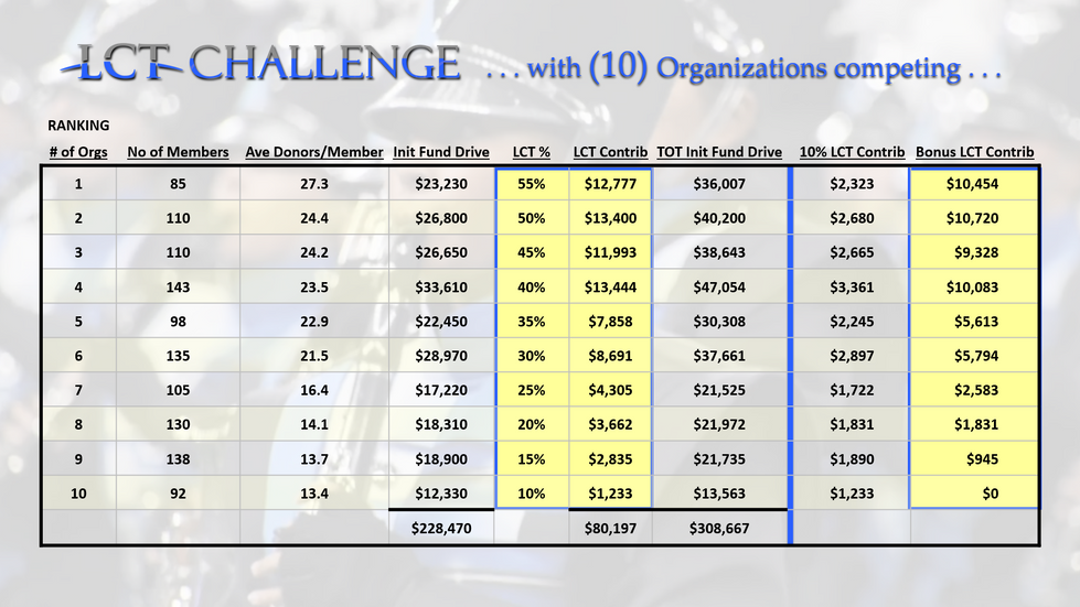 10 Org - LCT CHALLENGE