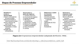Empreendedorismo Sustentável - Aula 1.1