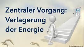 D2-Die Verlagerung der Lebensenergie