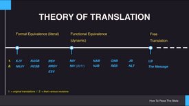 5. Translation Theory