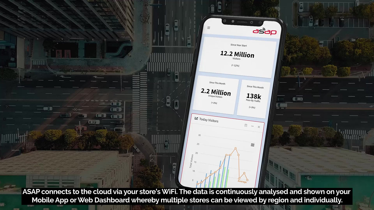 ASAP iRetail - In-Store Analytics Made Easy