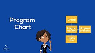 Organizational v/s Program Chart