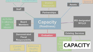 Grant Readiness_Capacity: If you are a beginner, watch this first!