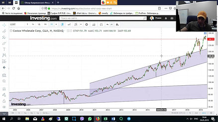 Обзор Американского Фондового Рынка [2019-05-29]