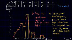 Histogram en frequentiepolygoon