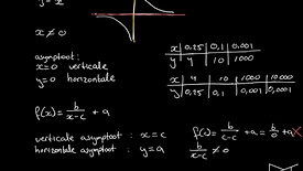 Gebroken lineaire functies