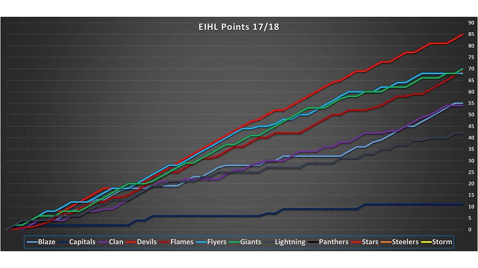 EIHL League Positions
