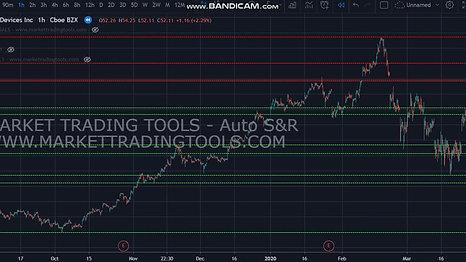 Auto S&D (Support & Resistance)