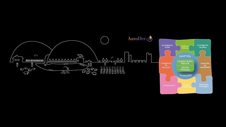 AgroDer - Videos
