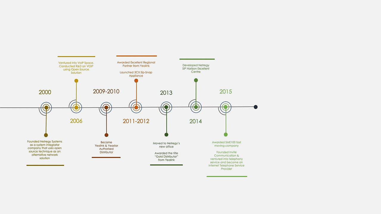 Netregy's Timeline