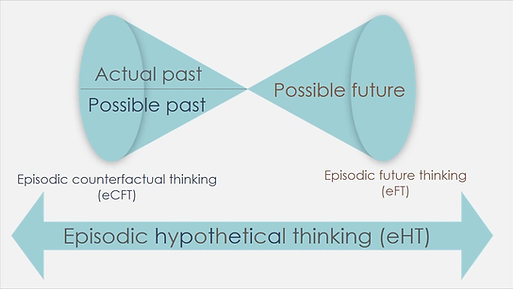 Types of Episodic Hypothetical Thought