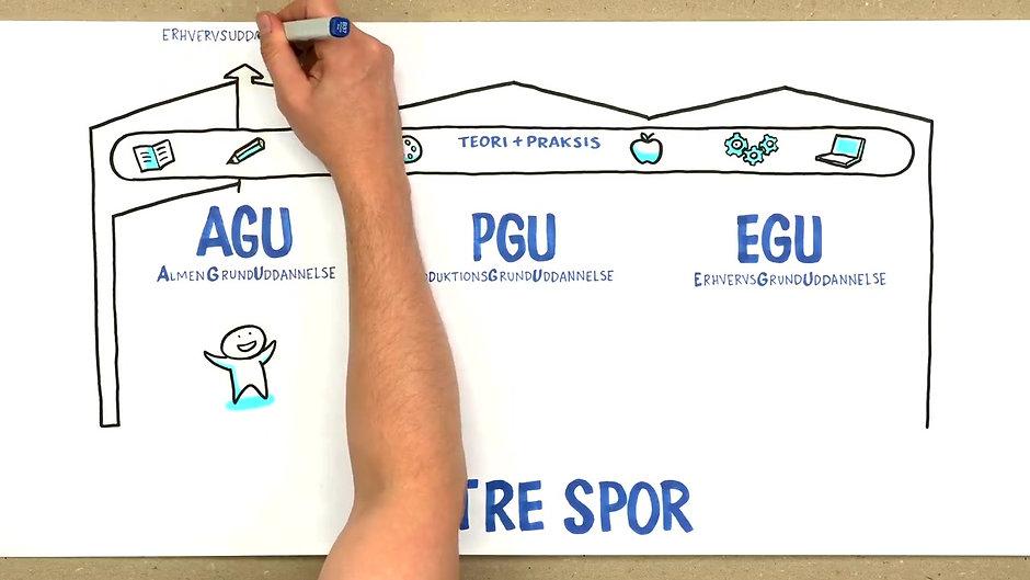 Hvad er FGU?