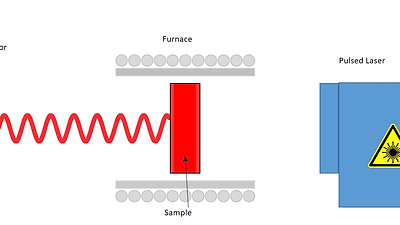 Laser Flash Diffusivity 2
