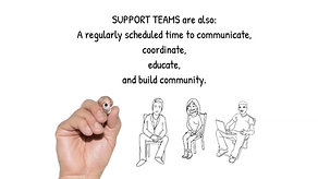About Support Teams