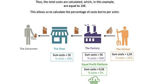 Implémentation Equal Profit