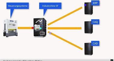 DigitaleZwillinge mit IndustryView SF
