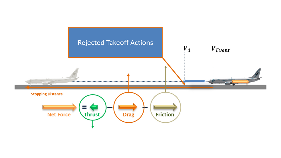 Transport Airplane Performance - Section 3
