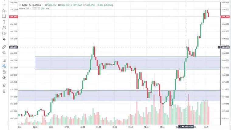 Chart Analysis 23th July 2020