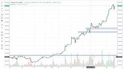 Gold Analysis 27th July