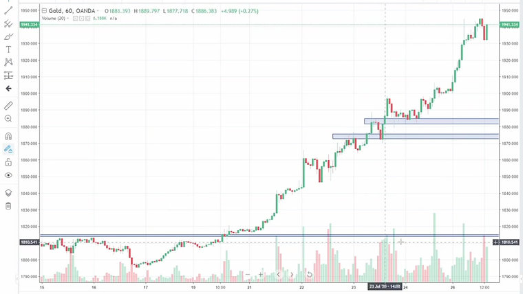 Chart Analysis 27th July