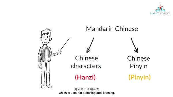 1. What is Mandarin Chinese?