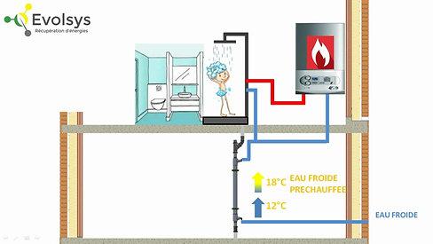 Comment ça marche un récupérateur de chaleur sur eaux grises ?