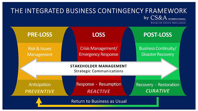 CS&A Integrated Business Contingency Framework