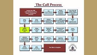 call_process