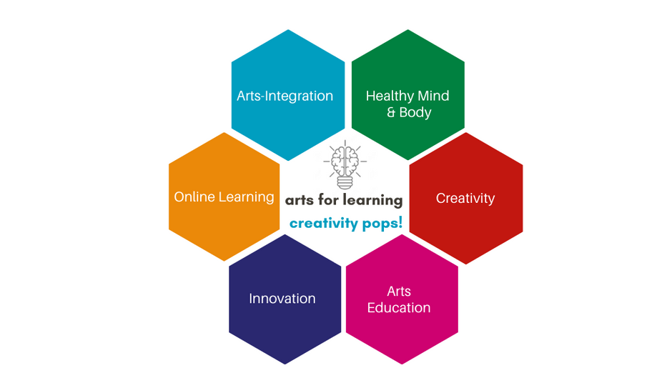Arts for Learning Creativity Pops!