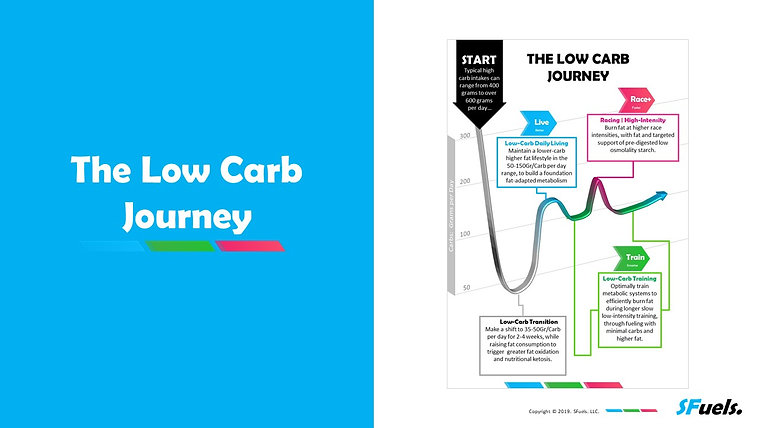 SFuels: Low-Carb QuickStart Guide with Dave Scott
