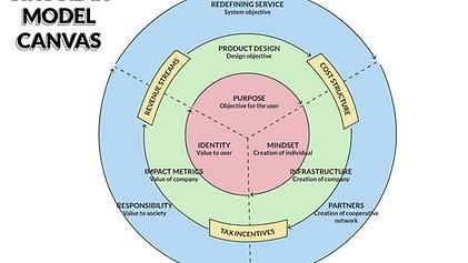 Redefining Circularity Summary