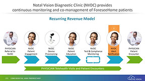 Notal Vision