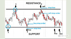 TECHNICAL SUPPORT & RESISTANCE