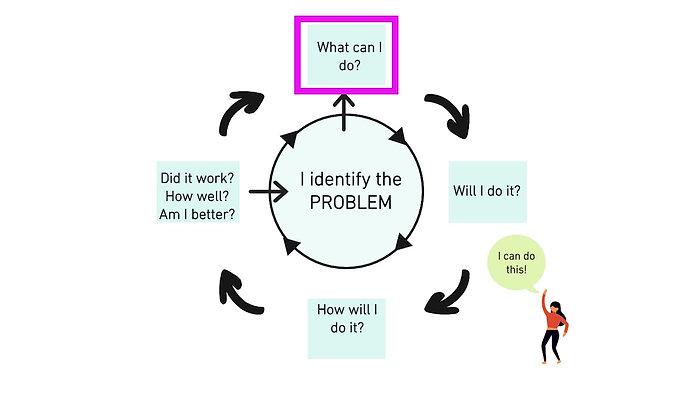 Self-Efficacy Framework