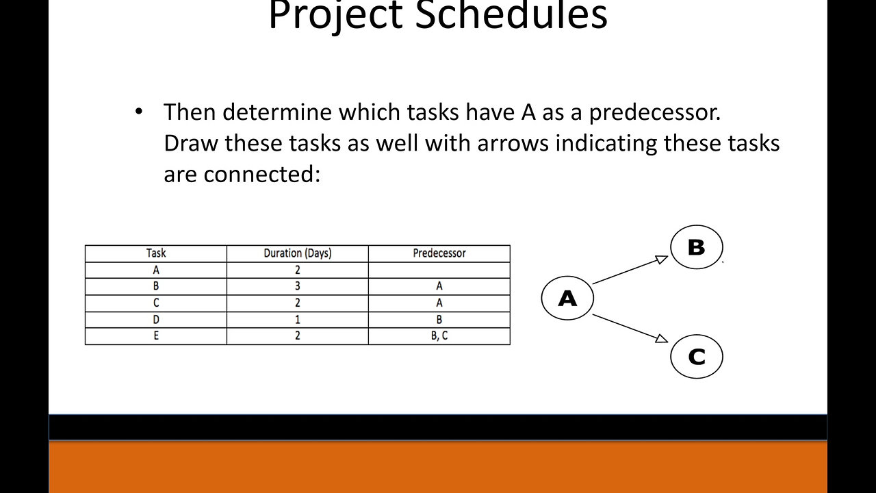 Civil PE Exam Lecture Example: Project Schedules